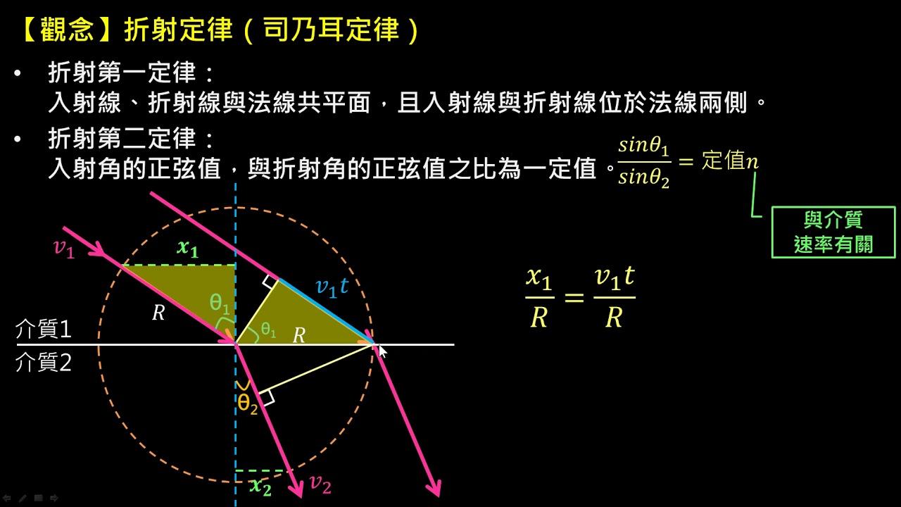 電與磁的統一【觀念】司乃耳定律(高一物理) - YouTube
