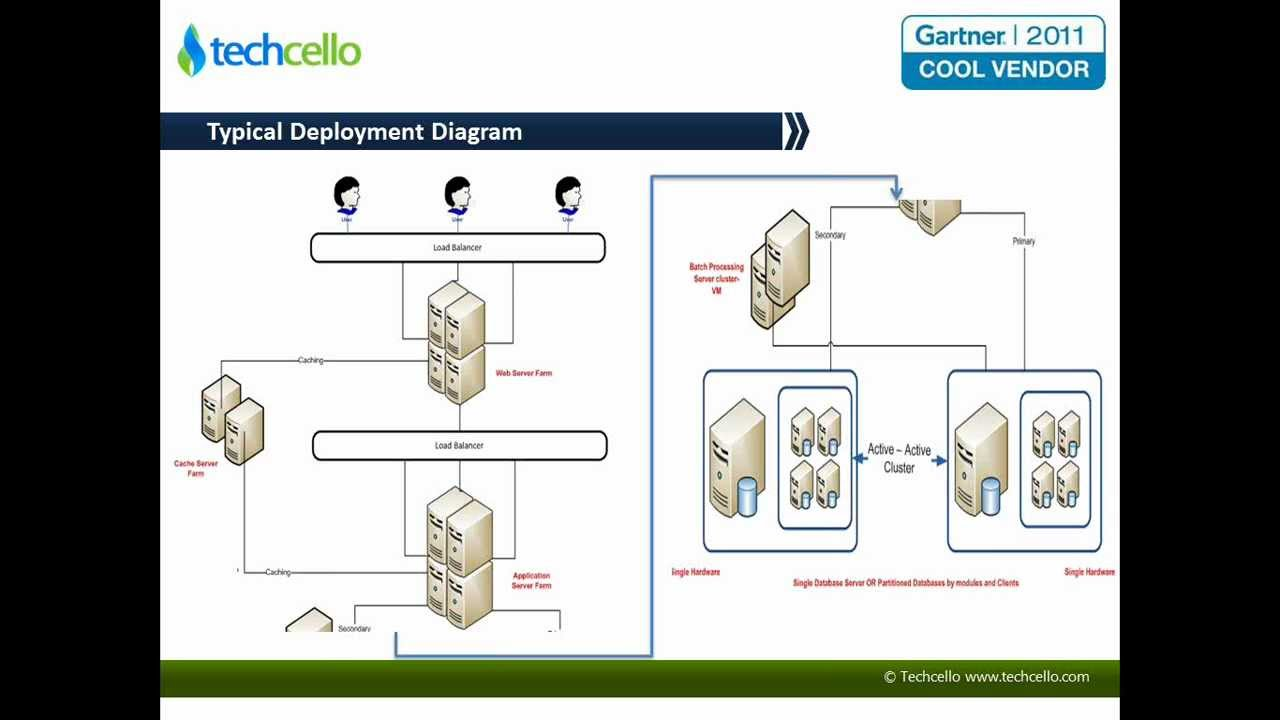 Typical Deployment Diagram