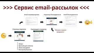 Сервис Email рассылок Как собрать базу подписчиков для Email рассылки