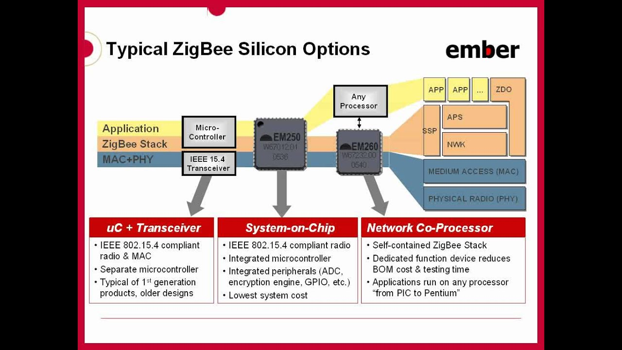 Zigbee Architecture Basics