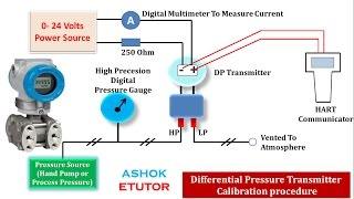 Calibration Procedure of Differential Pressure Transmitter by using HART Communicator in Hindi -