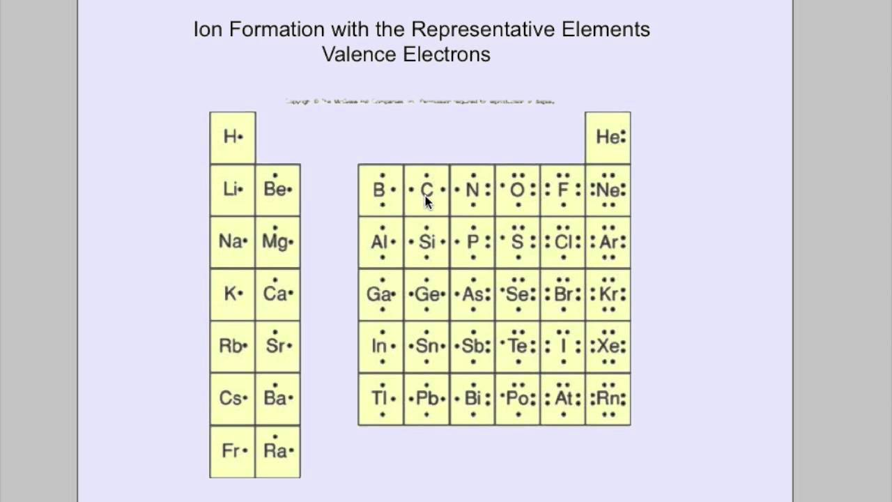 Ion formation representative elements youtube gamestrikefo Image collections