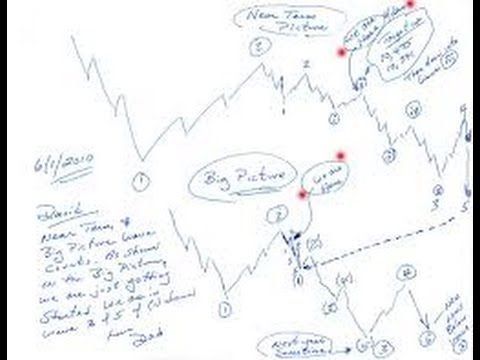 How To Begin A Step By Step Elliott Wave Analysis