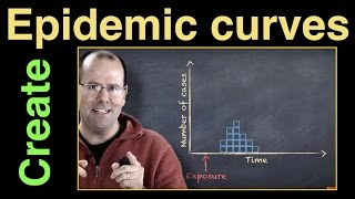 How to create an epidemic curve
