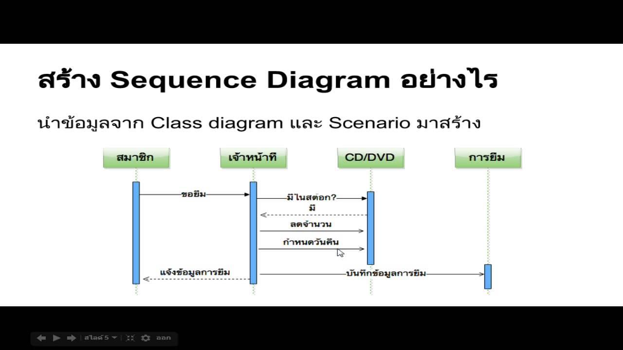 U0e1a U0e17 U0e17 U0e35 U0e48 2   Sequence Diagram  U0e41 U0e25 U0e30 Activity Diagram