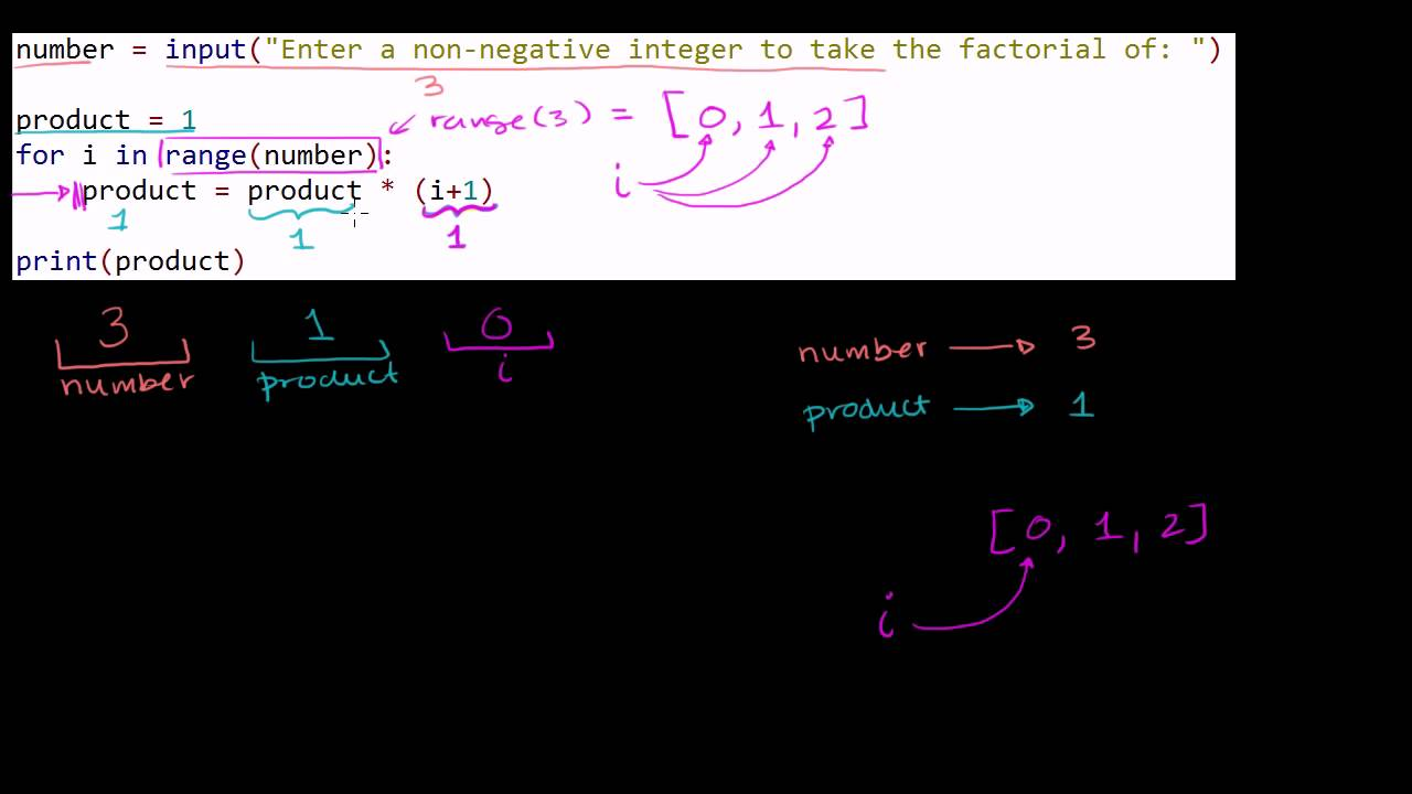 Stepping Through the Factorial Program