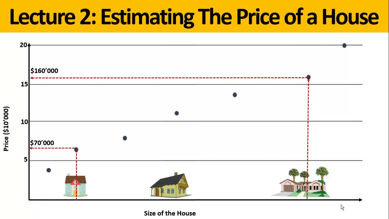 Machine Learning Linear Regression Example Estimate A Houses Price