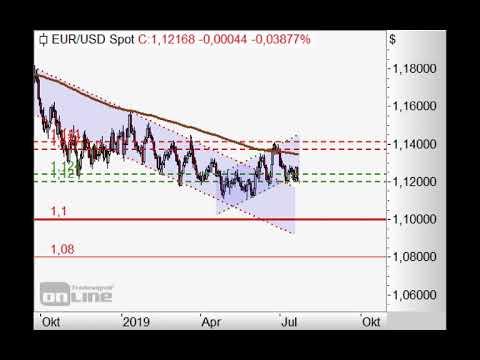 S&P500 wieder unter 3.000 Punkten! - Chart Flash 22.07.20219