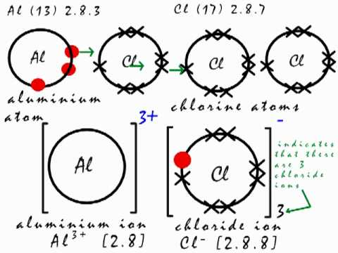 Electron Dot Diagram For Al Water Usage Aluminium Oxide Structure Of