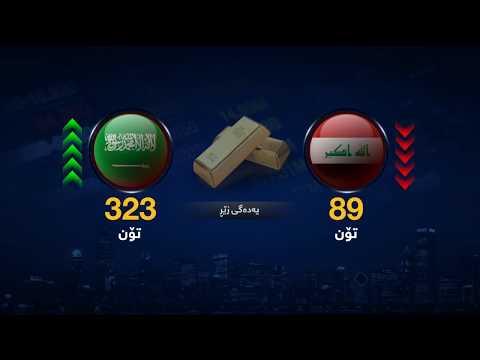 """""""Vizrt"""" Infographic Economic Iraq & Saudi Arabia"""
