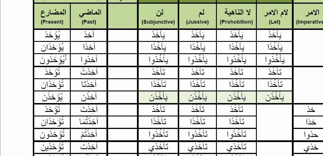 Arabic verbs 0001p akhadha ( to take) (اخذ) passive voice past.