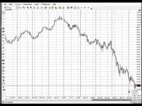 Emini SP Trading Secret Finding Bottom On Oil Using Code Two