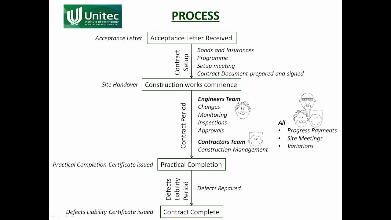 Em17a contract administration processes youtube yelopaper Choice Image