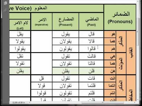 Arabic Verbs - 0040 qala (to say) قال Active Voice Past, Present and  Imperative