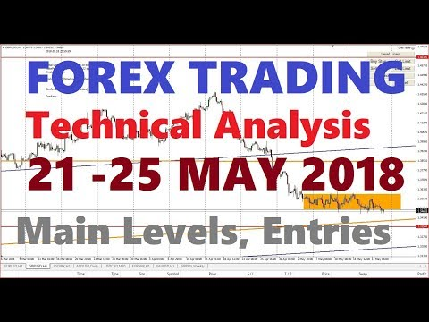 FOREX Trading, WEEKLY ANALYSIS,  21-25 May, Entry Points Main Pairs, GOLD, 2018