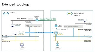 Seamless connectivity to Azure with Windows Server and hybrid networking | BRK3192