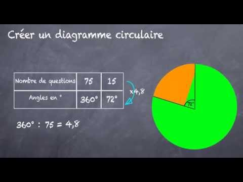 Diagramme circulaire, comment le construire ? (5eme)