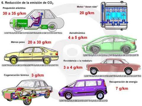 CO2 en motores de gasolina y diésel (6/7)