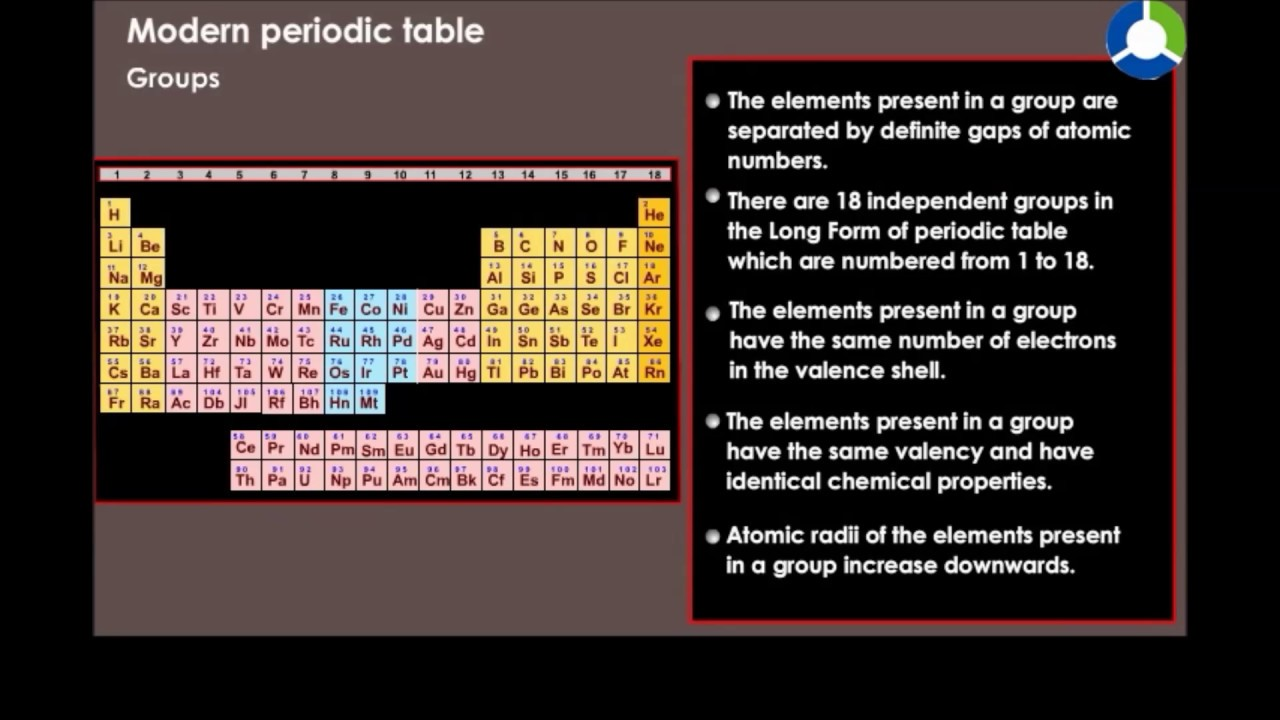 Modern periodic table youtube gamestrikefo Image collections
