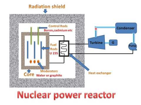LEARN AND GROW !! NUCLEAR REACTOR(PARTS & WORKING) !