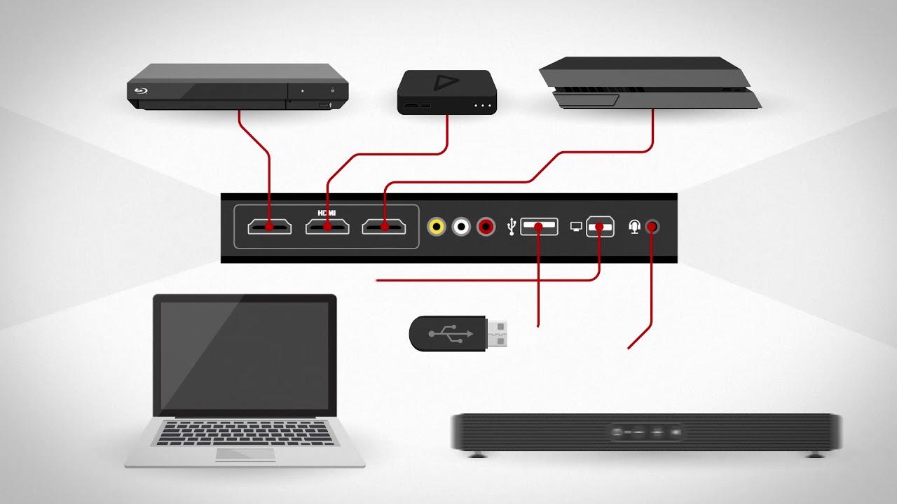 comment choisir un nouveau t l viseur youtube. Black Bedroom Furniture Sets. Home Design Ideas