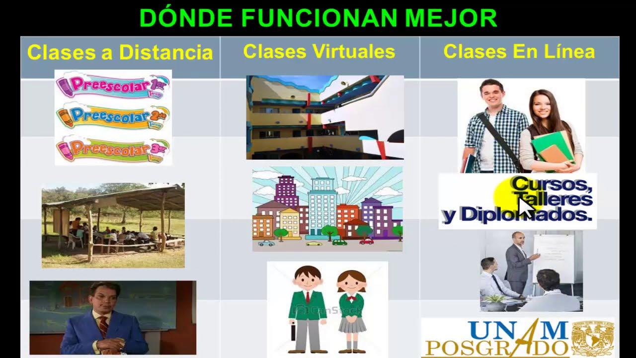 DIFERENCIAS ENTRE CLASES A DISTANCIA, VIRTUAL Y EN LINEA, CÓMO ES CADA UNA, EJEMPLOS CLAROS Y DÓNDE