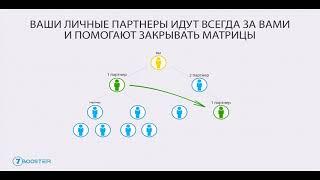 7booster - инструмент для эффективного старта в любой МЛМ компании
