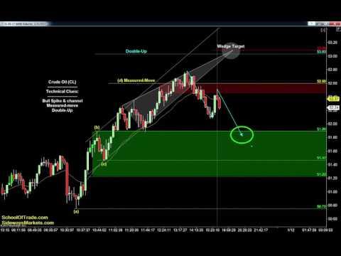 Thursday's Trading Strategy | SchoolOfTrade Newsletter 01/11/17