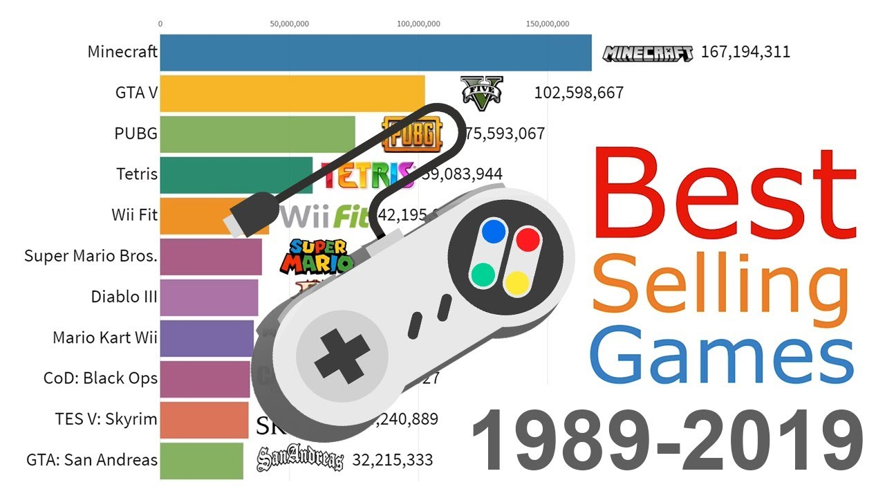 Most Sold Video Games of All Time 1989 - 2019
