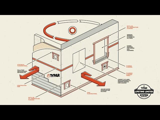 TYPAR® BuildingWrap™ - Second to None