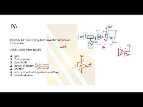 Basics of power Amplifier Types of power amplifiers PA