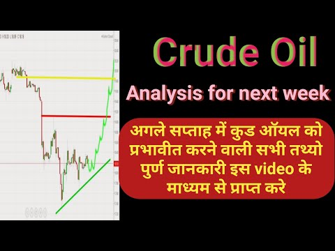 Crude Oil Analysis for Next Trading week || Best intraday Strategy || Trading Tips For Crude Oil