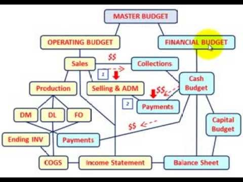 operating expenses budget example
