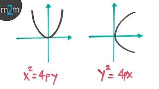 Demostración de la ecuación ordinaria de la parábola con vértice en el origen - HD