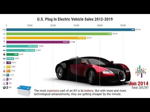 U S  Electric Vehicles Sales by Model (2012-2019) - YouTube