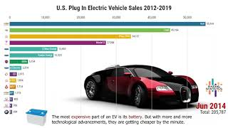 U.S. Electric Vehicles Sales (2012-2019)