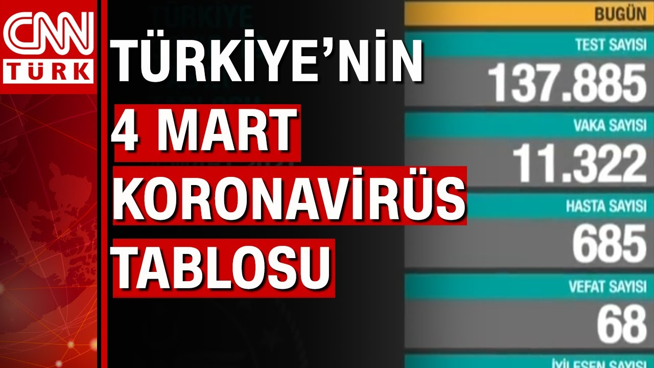 Bugünkü vaka sayısı açıklandı! 4 Mart 2021 koronavirüs tablosu! Türkiye'de bugün kaç kişi öldü?