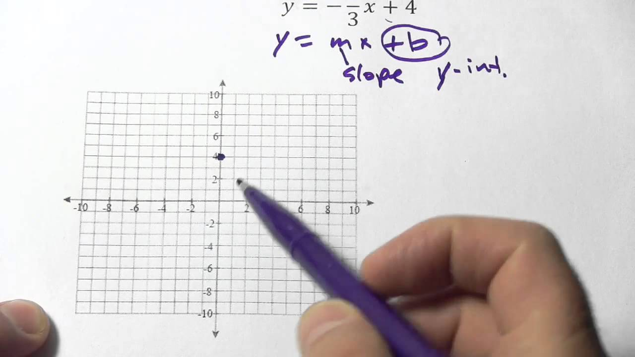 Graphing a line given its equation in slope intercept form youtube graphing a line given its equation in slope intercept form falaconquin