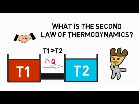 Second law of Thermodynamics? What is.