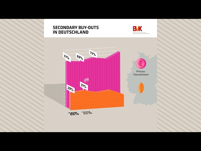 Secondary Buy-Outs in Deutschland