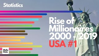 Rise of the millionaires - Statistical Data Comparison Country wise -  USA#1 True power