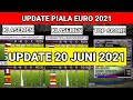UPDATE KLASEMEN EURO 2021,! KLASEMEN TERBARU EURO 2021,! KLASEMENT EURO 20 JUNI 2021,! EURO 2021