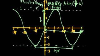 绘制三角函数图象