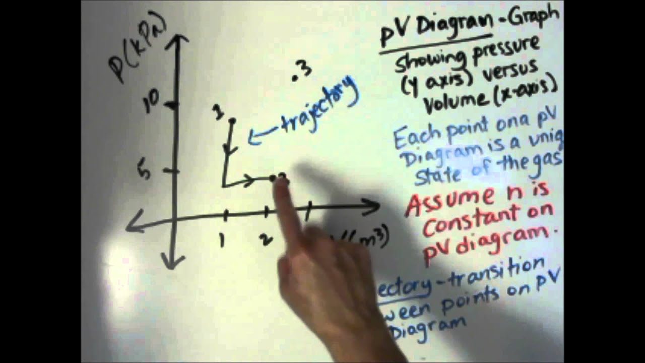 ideal gas pv diagram wiring diagramsapp2 5 5 ideal gas law and pv diagrams youtube rh youtube com phase diagram simple