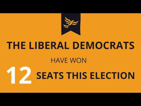 The Liberal Democrats have won 12 seats this election