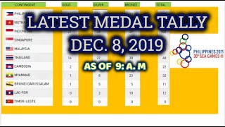 30th Sea Games Medal Tally  (as Of 9 A.m. Dec. 8, 2019 )