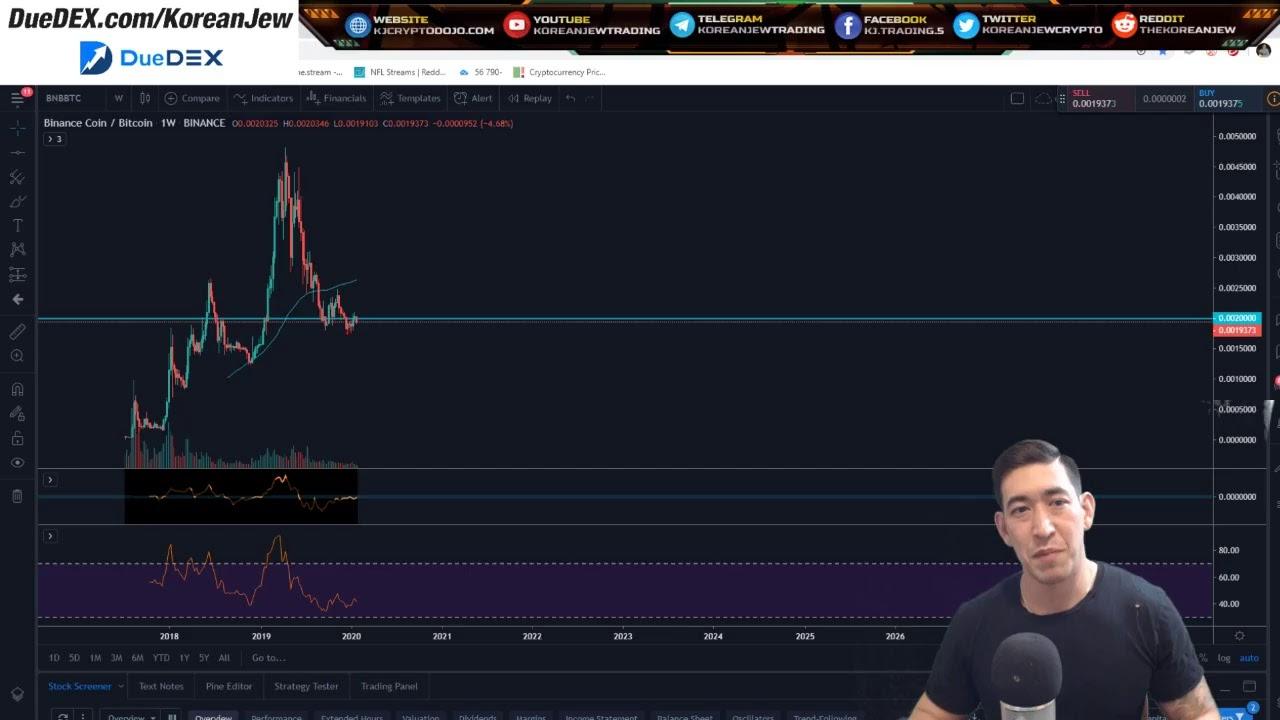 #Bitcoin bullish? #Altcoins showing strength. Fear in the stock market from #Coronavirus ? 10
