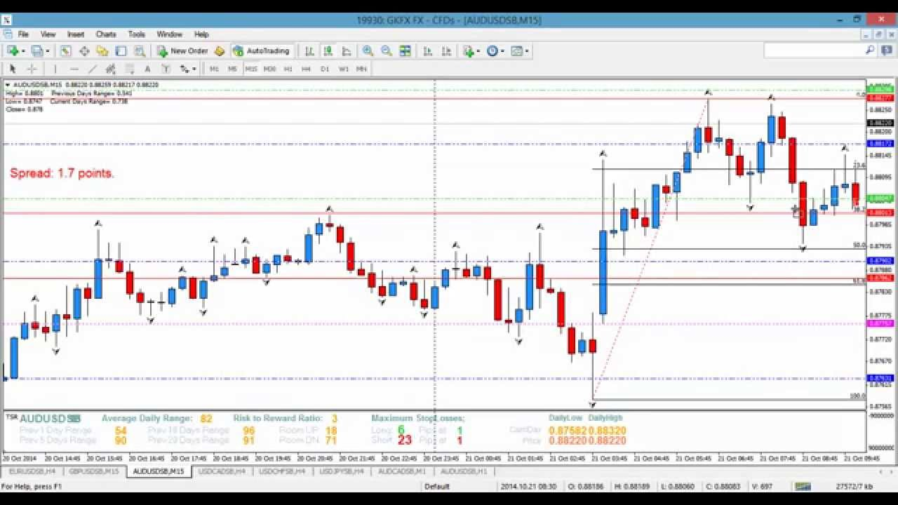 How to analyse forex market