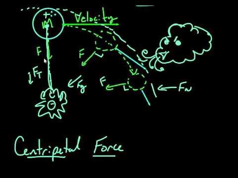 Centripetal Force Derivation