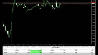 How to Make Money on the Forex Market 16-1-2019